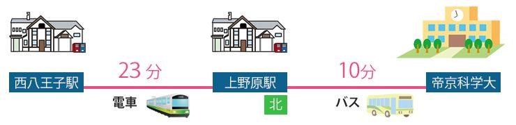 map-teikyoukagaku